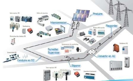information sur les installations photovoltaiques. Black Bedroom Furniture Sets. Home Design Ideas